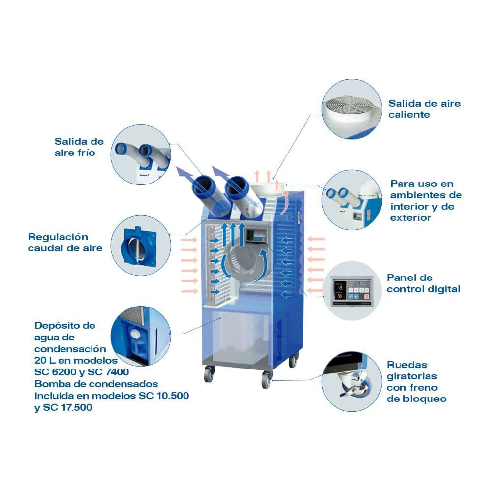 aire acondicionado industrial portátil Despiece aire acondicionado